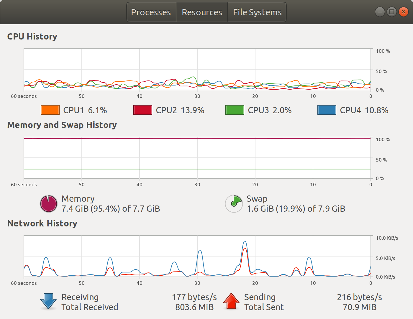 Screenshot for gnome-system-monitor